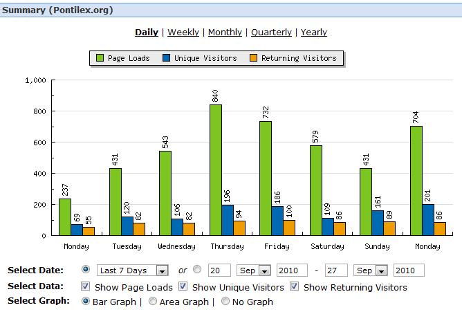 Statistiche di accesso al sito