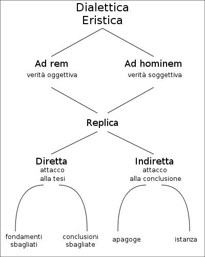 Filosofia Parmenide Mappa Concettuale Tuttiabordo